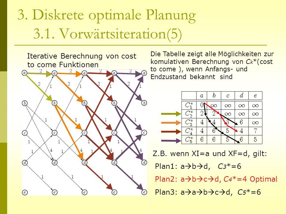 3. Diskrete optimale Planung 3.1. Vorwärtsiteration(5) Iterative Berechnung von cost to come Funktionen Die Tabelle zeigt alle Möglichkeiten zur komul
