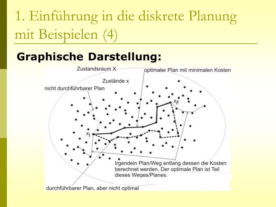 1. Einführung in die diskrete Planung mit Beispielen (4) Graphische Darstellung: