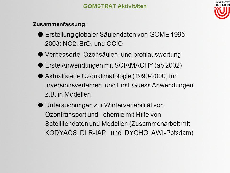 GOMSTRAT Aktivitäten Zusammenfassung: Erstellung globaler Säulendaten von GOME 1995- 2003: NO2, BrO, und OClO Verbesserte Ozonsäulen- und profilauswertung Erste Anwendungen mit SCIAMACHY (ab 2002) Aktualisierte Ozonklimatologie (1990-2000) für Inversionsverfahren und First-Guess Anwendungen z.B.