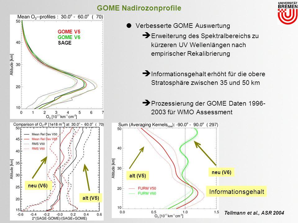 GOME Nadirozonprofile neu (V6) alt (V5) Verbesserte GOME Auswertung Erweiterung des Spektralbereichs zu kürzeren UV Wellenlängen nach empirischer Rekalibrierung Informationsgehalt erhöht für die obere Stratosphäre zwischen 35 und 50 km Prozessierung der GOME Daten 1996- 2003 für WMO Assessment GOME V5 GOME V6 SAGE neu (V6) alt (V5) Informationsgehalt Tellmann et al., ASR 2004