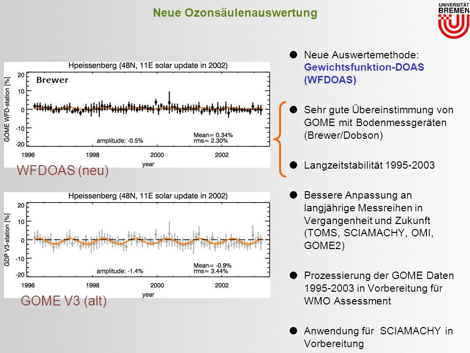 Neue Ozonsäulenauswertung Neue Auswertemethode: Gewichtsfunktion-DOAS (WFDOAS) Sehr gute Übereinstimmung von GOME mit Bodenmessgeräten (Brewer/Dobson) Langzeitstabilität 1995-2003 Bessere Anpassung an langjährige Messreihen in Vergangenheit und Zukunft (TOMS, SCIAMACHY, OMI, GOME2) Prozessierung der GOME Daten 1995-2003 in Vorbereitung für WMO Assessment Anwendung für SCIAMACHY in Vorbereitung WFDOAS (neu) Brewer GOME V3 (alt)