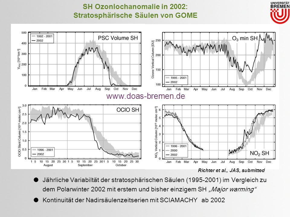 SH Ozonlochanomalie in 2002: Stratosphärische Säulen von GOME Jährliche Variabiltät der stratosphärischen Säulen (1995-2001) im Vergleich zu dem Polarwinter 2002 mit erstem und bisher einzigem SH Major warming Kontinuität der Nadirsäulenzeitserien mit SCIAMACHY ab 2002 Richter et al., JAS, submitted www.doas-bremen.de