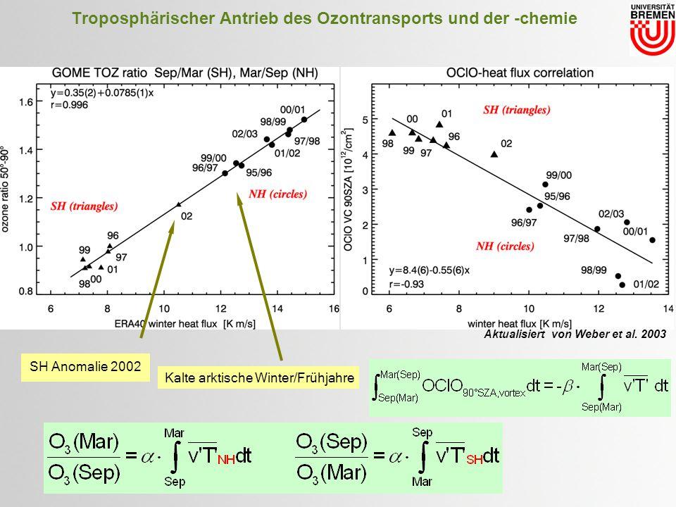 Troposphärischer Antrieb des Ozontransports und der -chemie SH Anomalie 2002 Kalte arktische Winter/Frühjahre Aktualisiert von Weber et al.