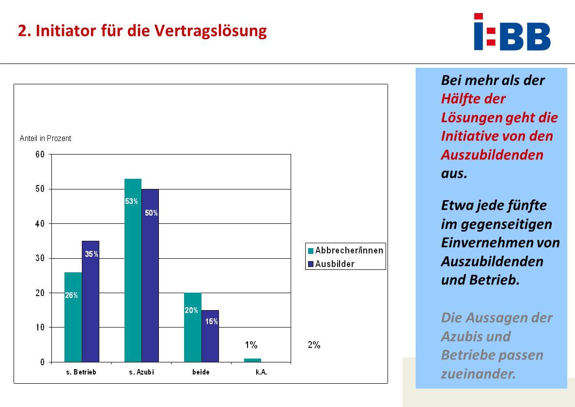 Ursel Hauschildt Dorothea Piening 2. Initiator für die Vertragslösung Bei mehr als der Hälfte der Lösungen geht die Initiative von den Auszubildenden