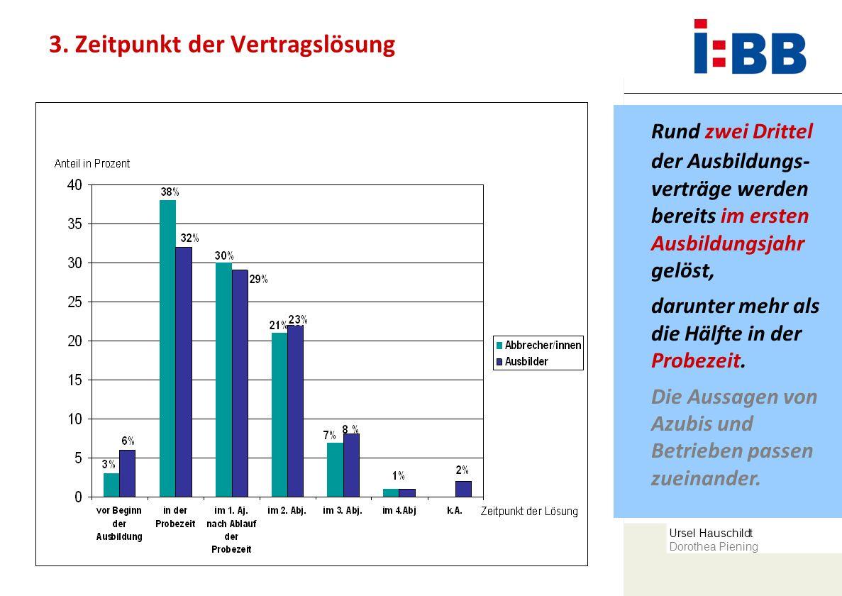 Ursel Hauschildt Dorothea Piening 3. Zeitpunkt der Vertragslösung Rund zwei Drittel der Ausbildungs- verträge werden bereits im ersten Ausbildungsjahr