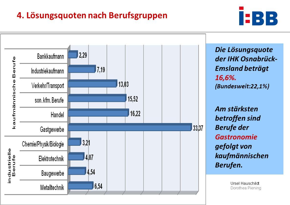 Ursel Hauschildt Dorothea Piening 4. Lösungsquoten nach Berufsgruppen Die Lösungsquote der IHK Osnabrück- Emsland beträgt 16,6%. (Bundesweit:22,1%) Am