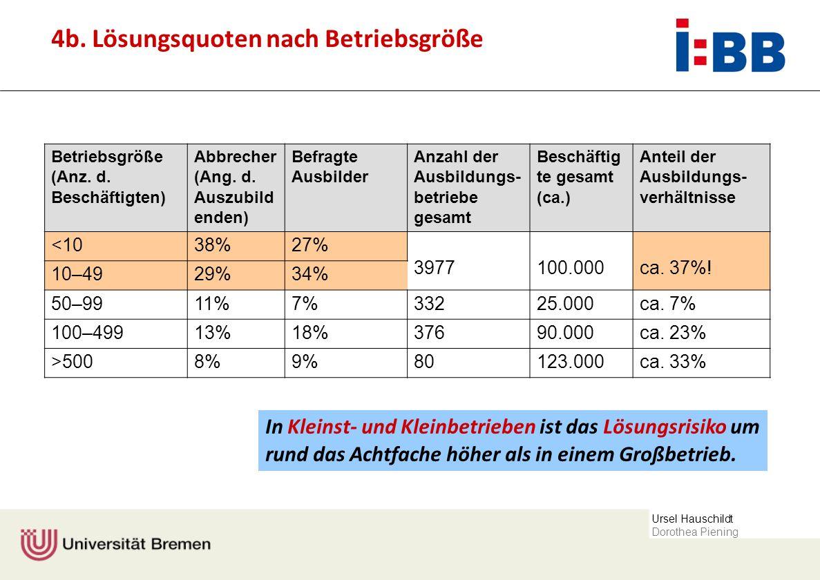 Ursel Hauschildt Dorothea Piening In Kleinst- und Kleinbetrieben ist das Lösungsrisiko um rund das Achtfache höher als in einem Großbetrieb. Betriebsg
