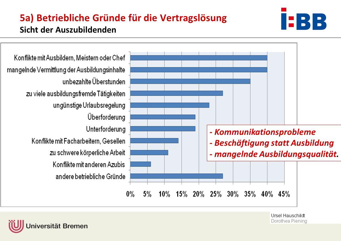 Ursel Hauschildt Dorothea Piening 5a) Betriebliche Gründe für die Vertragslösung Sicht der Auszubildenden - Kommunikationsprobleme - Beschäftigung sta