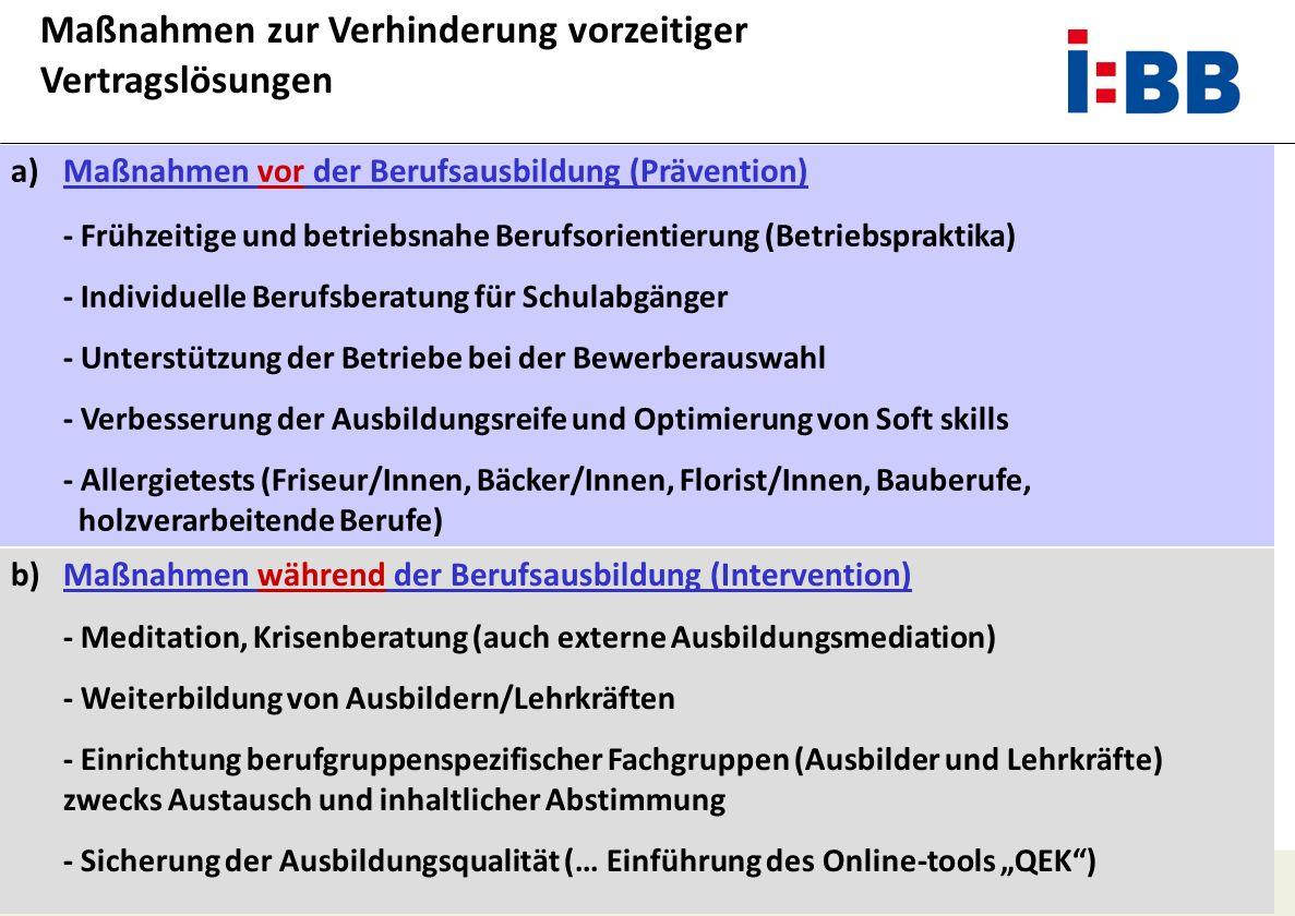 Ursel Hauschildt Dorothea Piening a)Maßnahmen vor der Berufsausbildung (Prävention) - Frühzeitige und betriebsnahe Berufsorientierung (Betriebspraktik