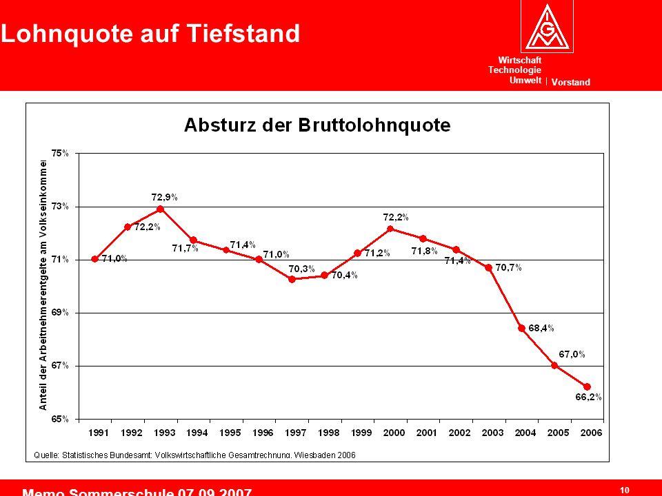 Wirtschaft Technologie Umwelt Vorstand 10 Memo Sommerschule 07.09.2007 Lohnquote auf Tiefstand
