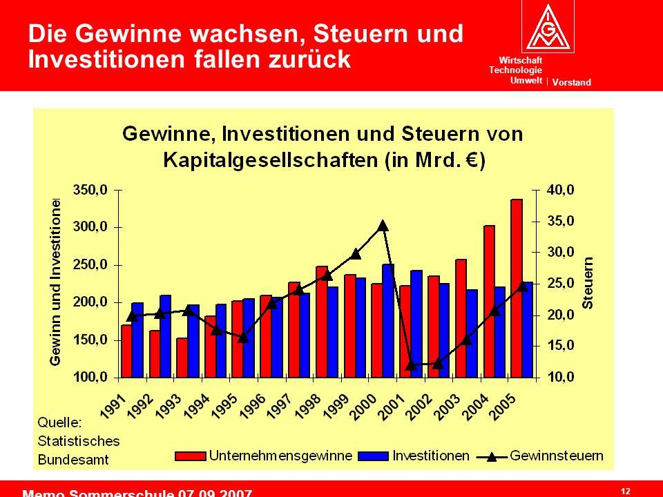 Wirtschaft Technologie Umwelt Vorstand 12 Memo Sommerschule 07.09.2007 Die Gewinne wachsen, Steuern und Investitionen fallen zurück
