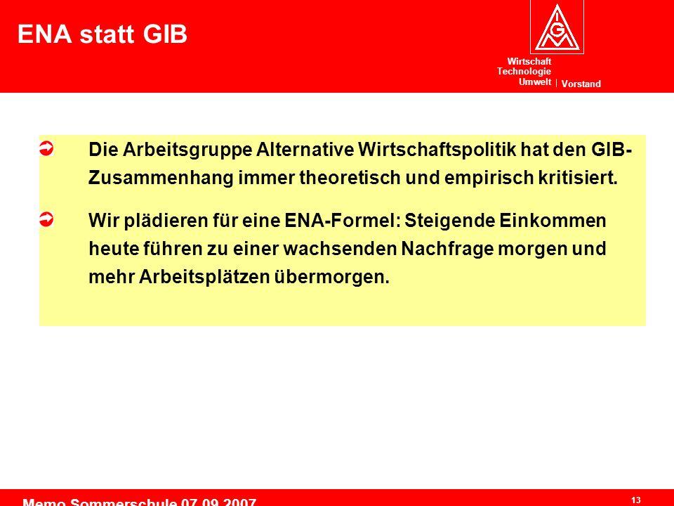 Wirtschaft Technologie Umwelt Vorstand 13 Memo Sommerschule 07.09.2007 ENA statt GIB Die Arbeitsgruppe Alternative Wirtschaftspolitik hat den GIB- Zusammenhang immer theoretisch und empirisch kritisiert.