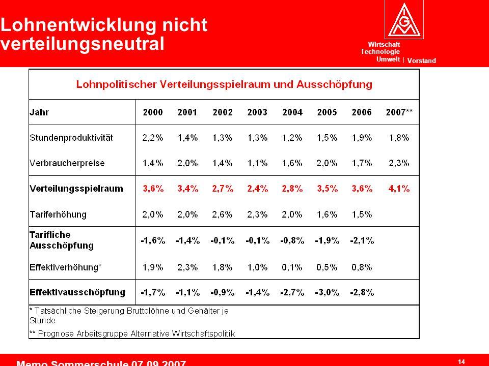 Wirtschaft Technologie Umwelt Vorstand 14 Memo Sommerschule 07.09.2007 Lohnentwicklung nicht verteilungsneutral