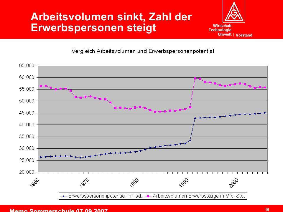 Wirtschaft Technologie Umwelt Vorstand 16 Memo Sommerschule 07.09.2007 Arbeitsvolumen sinkt, Zahl der Erwerbspersonen steigt
