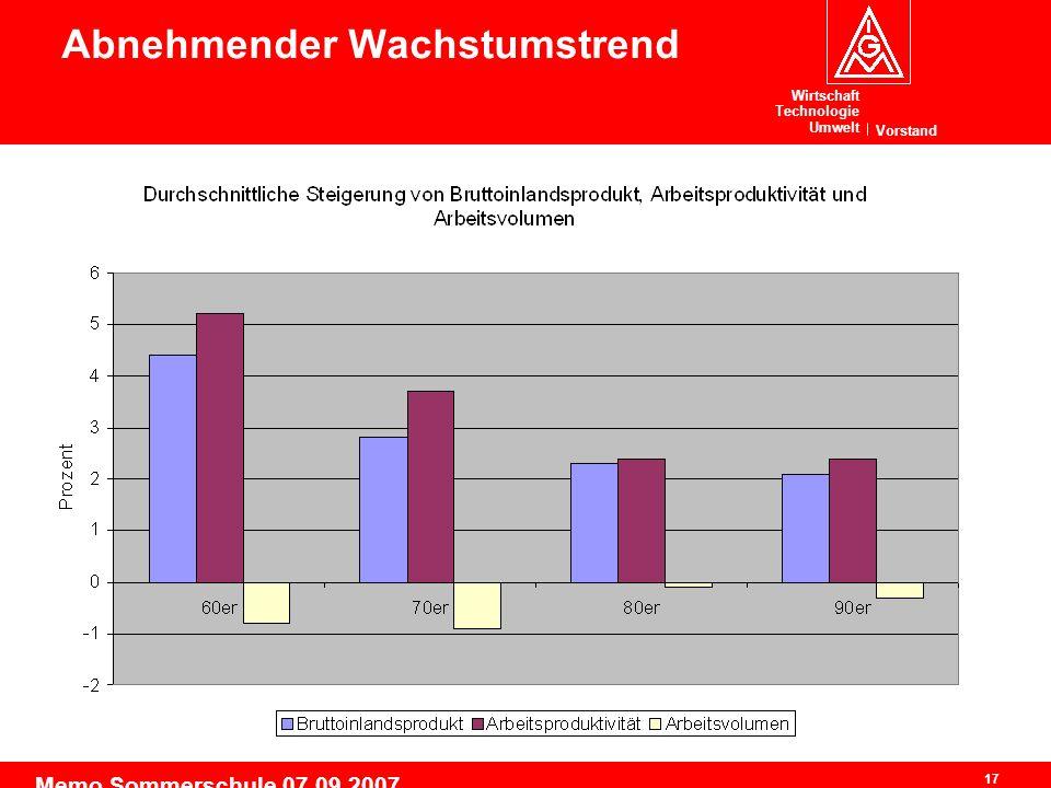 Wirtschaft Technologie Umwelt Vorstand 17 Memo Sommerschule 07.09.2007 Abnehmender Wachstumstrend