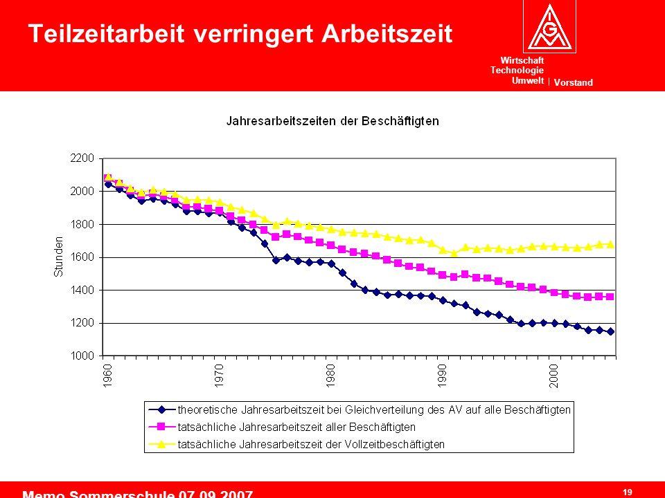 Wirtschaft Technologie Umwelt Vorstand 19 Memo Sommerschule 07.09.2007 Teilzeitarbeit verringert Arbeitszeit