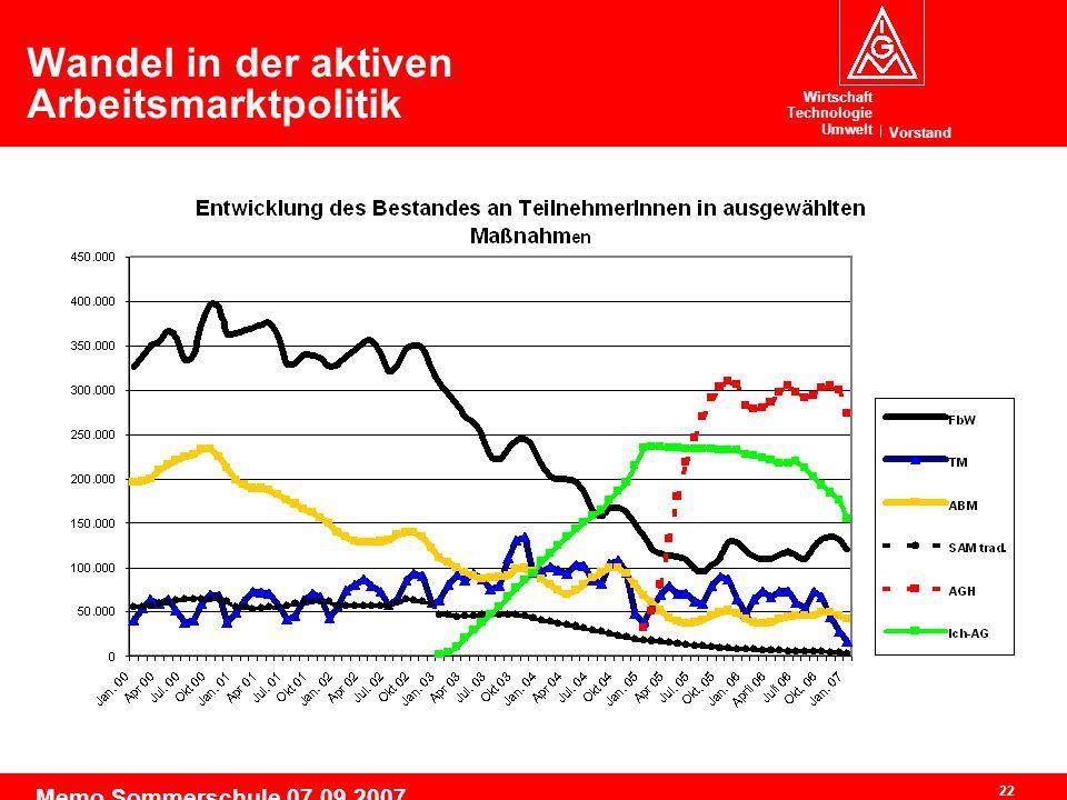 Wirtschaft Technologie Umwelt Vorstand 22 Memo Sommerschule 07.09.2007 Wandel in der aktiven Arbeitsmarktpolitik
