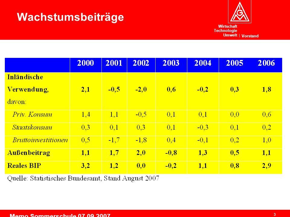 Wirtschaft Technologie Umwelt Vorstand 3 Memo Sommerschule 07.09.2007 Wachstumsbeiträge
