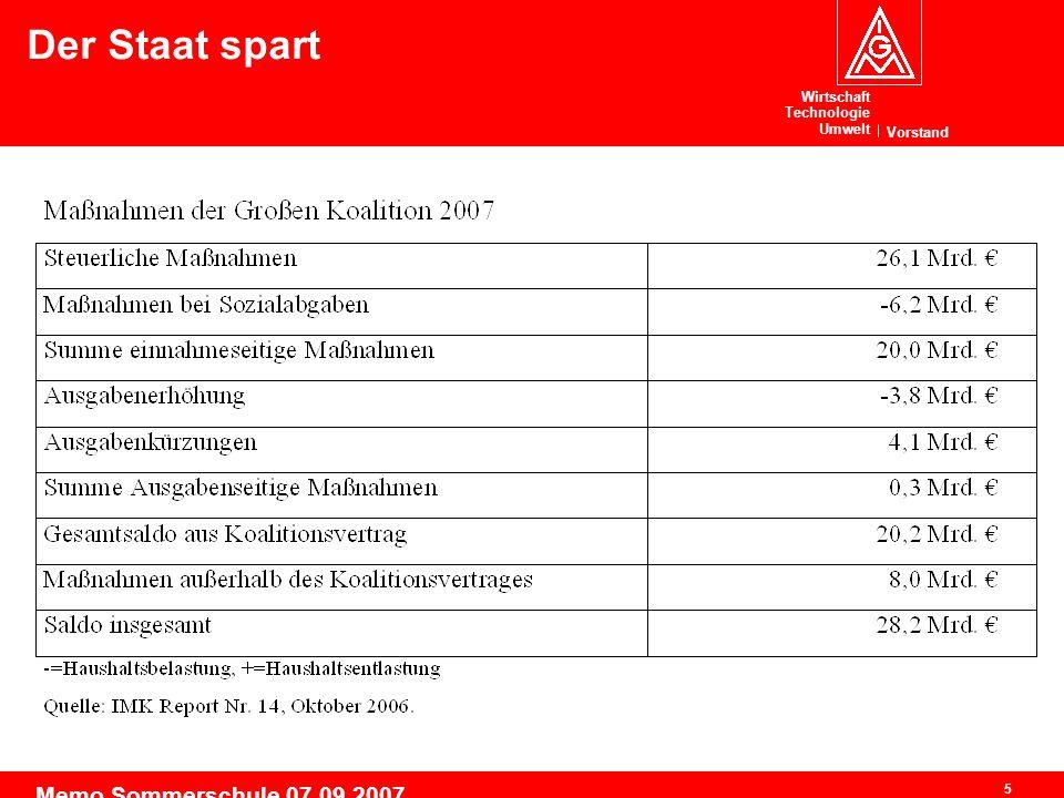 Wirtschaft Technologie Umwelt Vorstand 5 Memo Sommerschule 07.09.2007 Der Staat spart