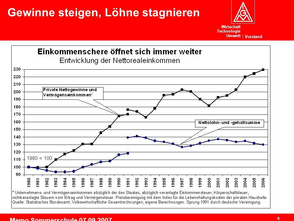 Wirtschaft Technologie Umwelt Vorstand 8 Memo Sommerschule 07.09.2007 Gewinne steigen, Löhne stagnieren