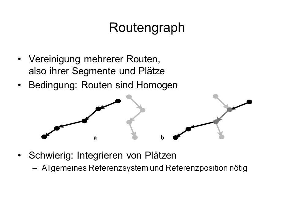 Routengraph Vereinigung mehrerer Routen, also ihrer Segmente und Plätze Bedingung: Routen sind Homogen Schwierig: Integrieren von Plätzen –Allgemeines