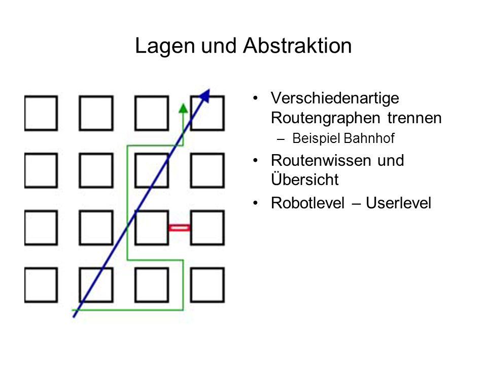 Lagen und Abstraktion Verschiedenartige Routengraphen trennen –Beispiel Bahnhof Routenwissen und Übersicht Robotlevel – Userlevel