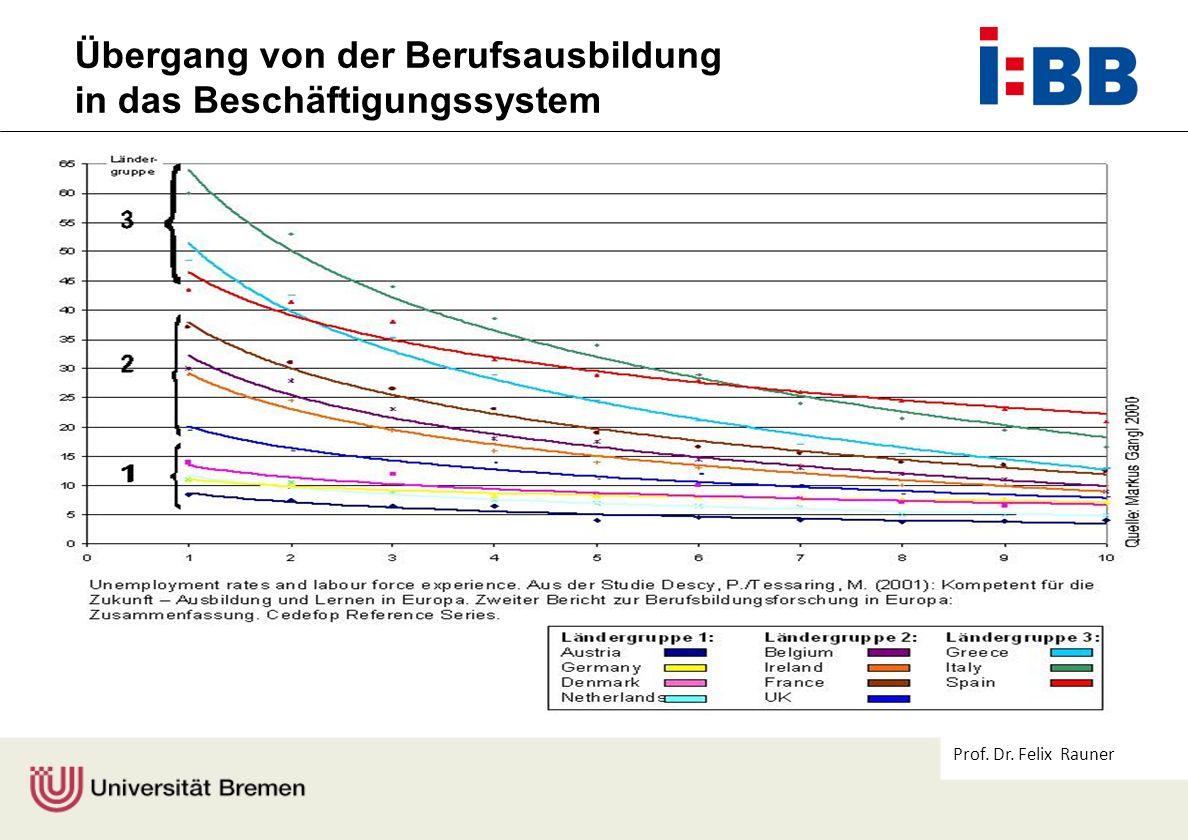 Prof. Dr. Felix Rauner Übergang von der Berufsausbildung in das Beschäftigungssystem