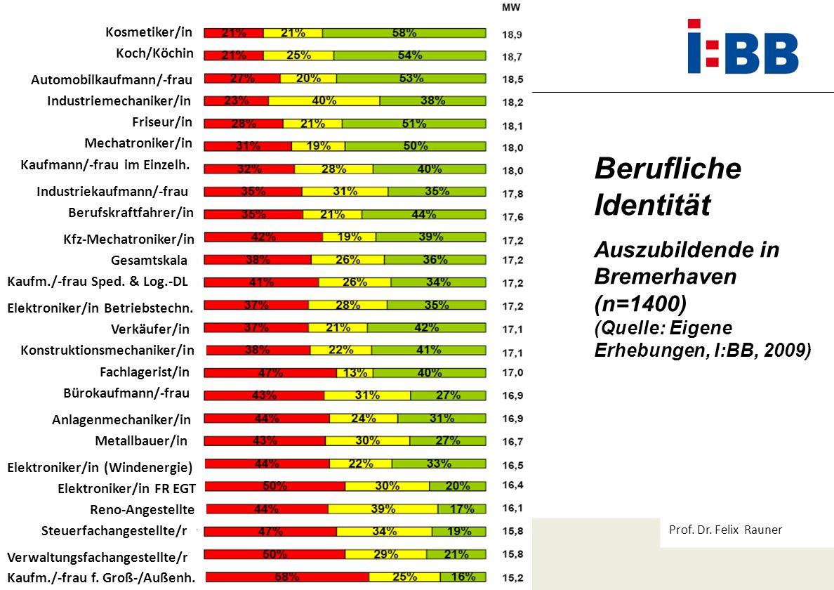 Prof. Dr. Felix Rauner Berufliche Identität Auszubildende in Bremerhaven (n=1400) (Quelle: Eigene Erhebungen, I:BB, 2009) Kosmetiker/in Koch/Köchin Au