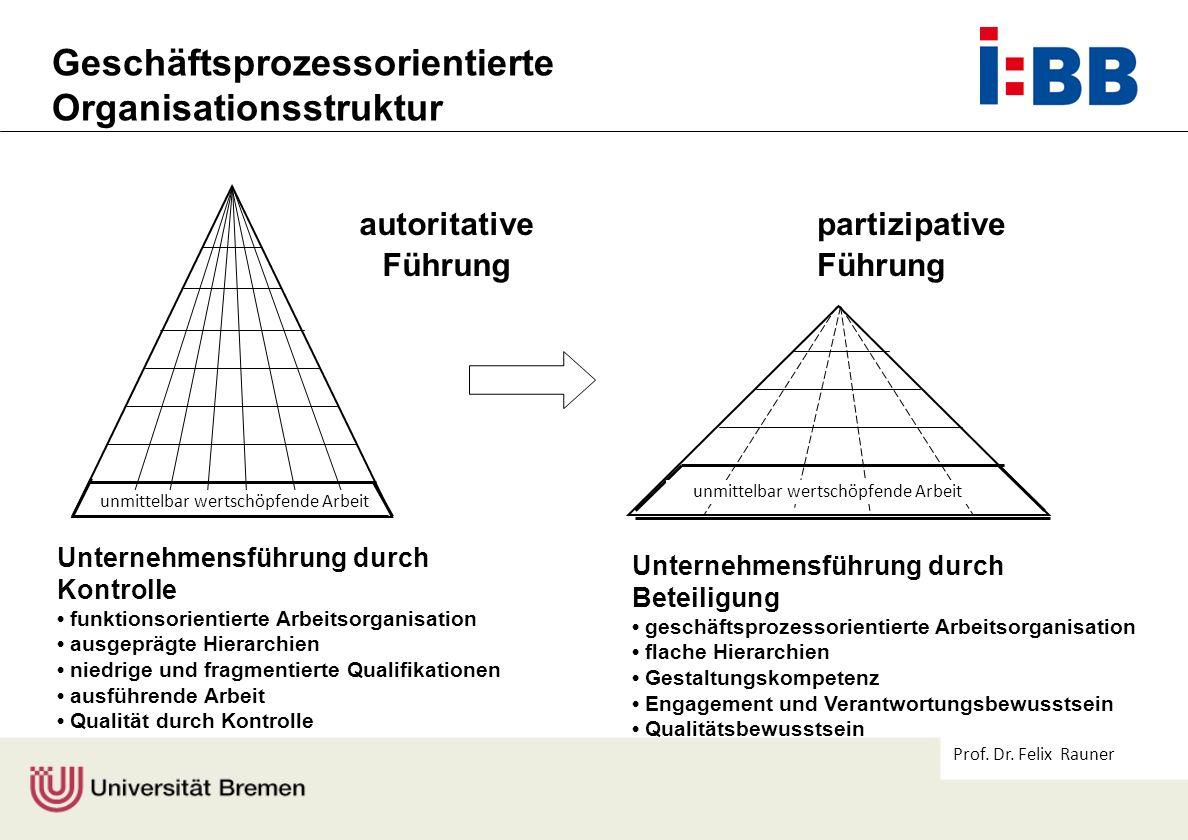 Prof. Dr. Felix Rauner Unternehmensführung durch Kontrolle funktionsorientierte Arbeitsorganisation ausgeprägte Hierarchien niedrige und fragmentierte
