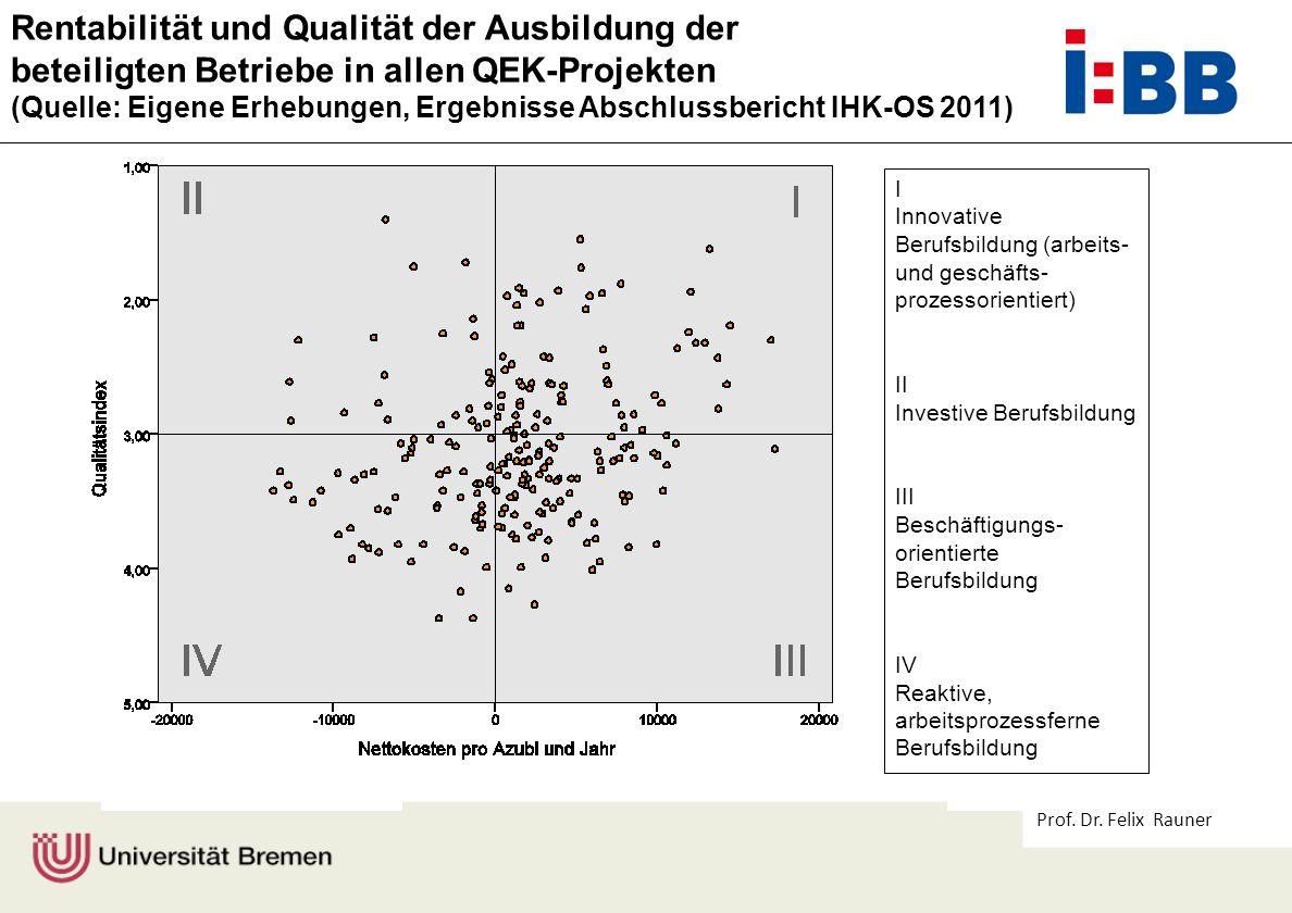Prof. Dr. Felix Rauner Rentabilität und Qualität der Ausbildung der beteiligten Betriebe in allen QEK-Projekten (Quelle: Eigene Erhebungen, Ergebnisse