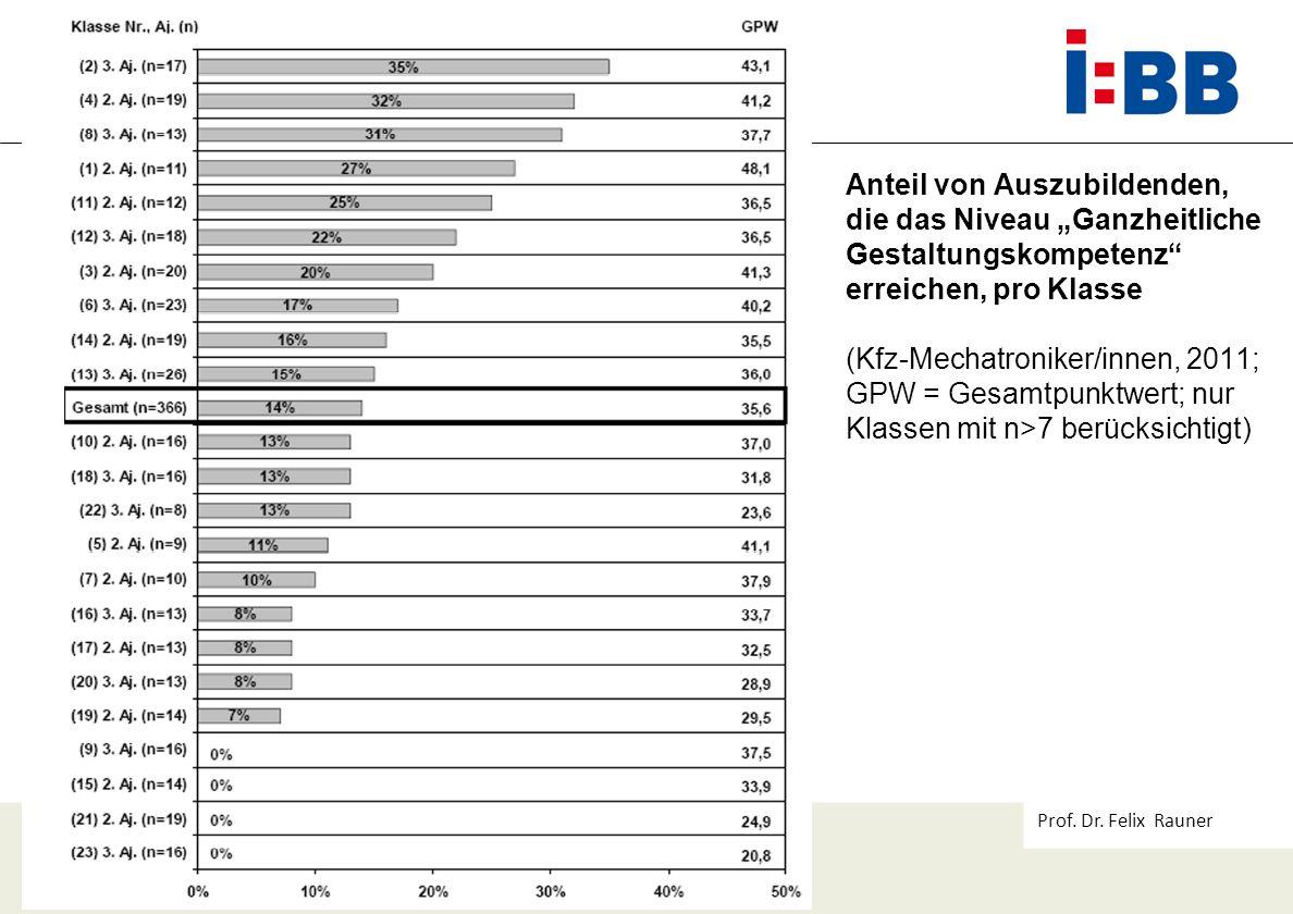Prof. Dr. Felix Rauner Anteil von Auszubildenden, die das Niveau Ganzheitliche Gestaltungskompetenz erreichen, pro Klasse (Kfz-Mechatroniker/innen, 20