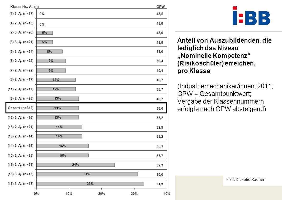 Prof. Dr. Felix Rauner Anteil von Auszubildenden, die lediglich das Niveau Nominelle Kompetenz (Risikoschüler) erreichen, pro Klasse (Industriemechani