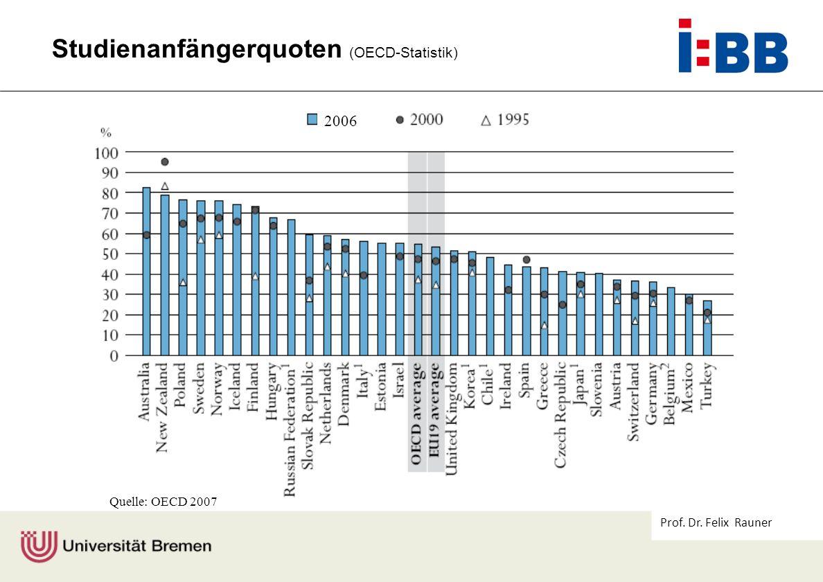 Prof. Dr. Felix Rauner Quelle: OECD 2007 2006 Studienanfängerquoten (OECD-Statistik)
