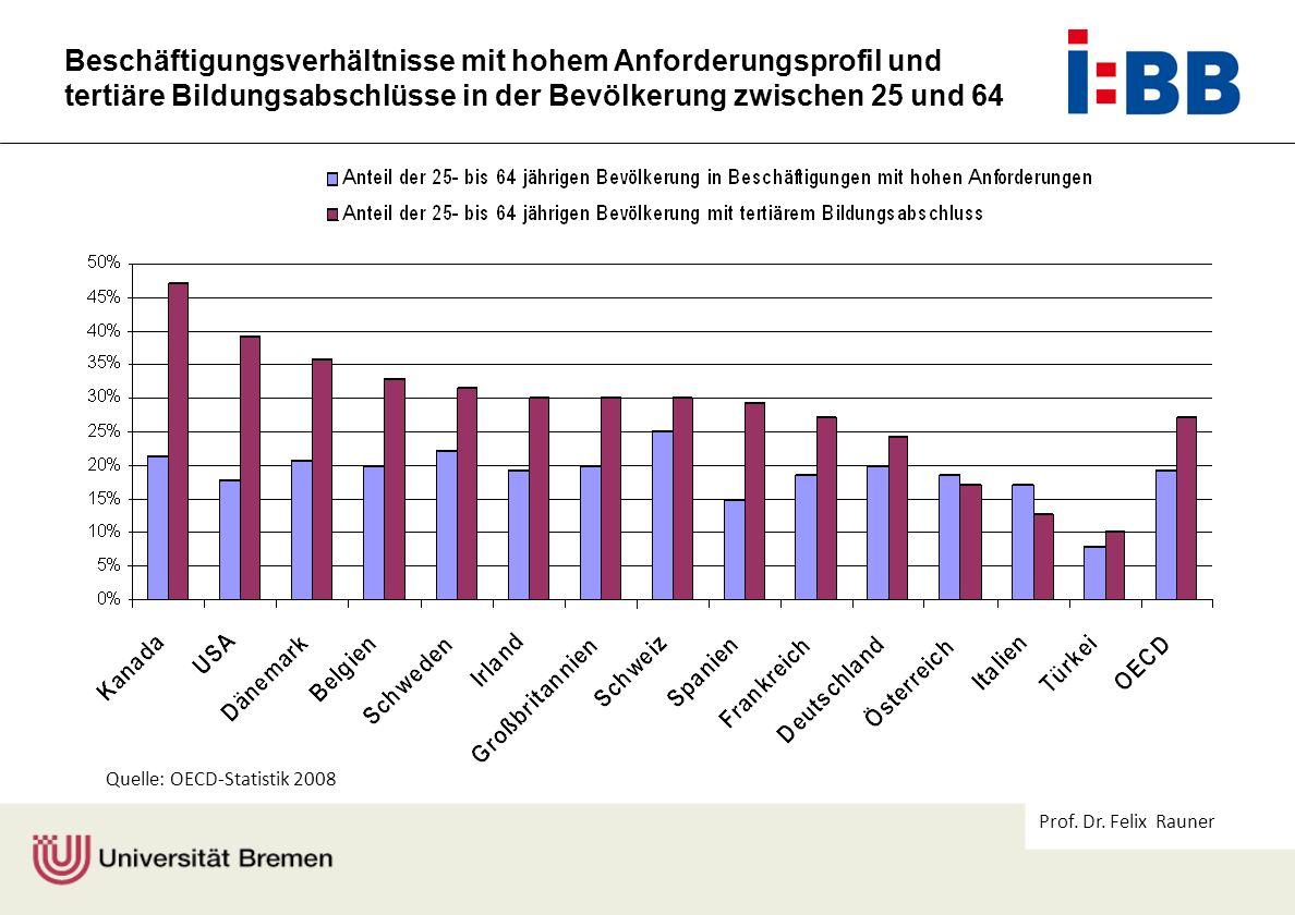 Prof. Dr. Felix Rauner Beschäftigungsverhältnisse mit hohem Anforderungsprofil und tertiäre Bildungsabschlüsse in der Bevölkerung zwischen 25 und 64 Q