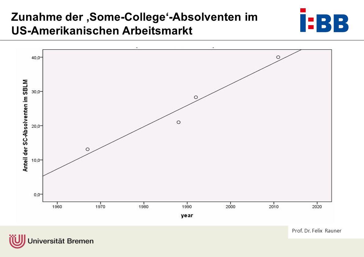 Prof. Dr. Felix Rauner Zunahme der Some-College-Absolventen im US-Amerikanischen Arbeitsmarkt