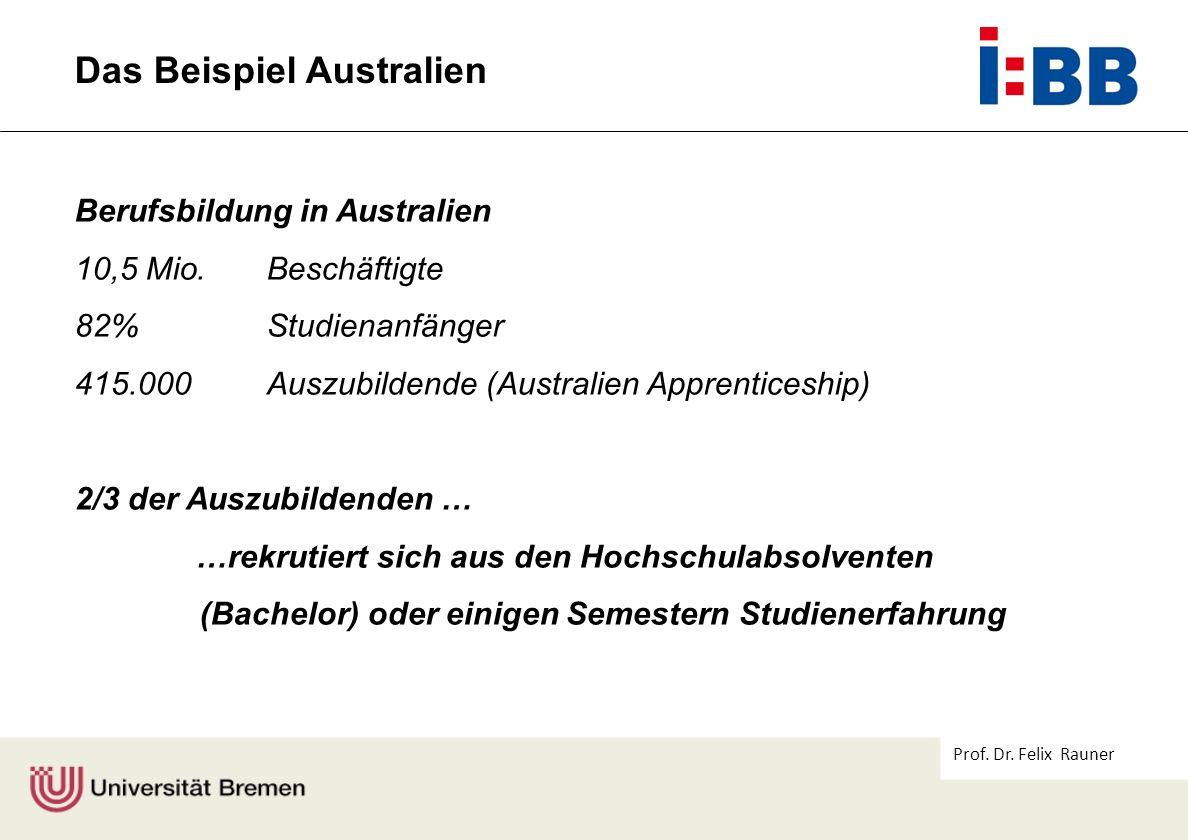 Prof. Dr. Felix Rauner Das Beispiel Australien Berufsbildung in Australien 10,5 Mio. Beschäftigte 82% Studienanfänger 415.000 Auszubildende (Australie