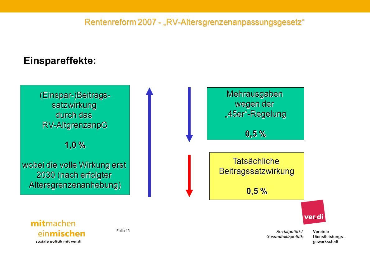 Sozialpolitik / Gesundheitspolitik Vereinte Dienstleistungs- gewerkschaft Folie 13 Rentenreform 2007 - RV-Altersgrenzenanpassungsgesetz Einspareffekte