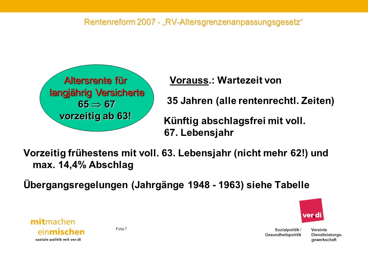 Sozialpolitik / Gesundheitspolitik Vereinte Dienstleistungs- gewerkschaft Folie 7 Rentenreform 2007 - RV-Altersgrenzenanpassungsgesetz Vorauss.: Warte