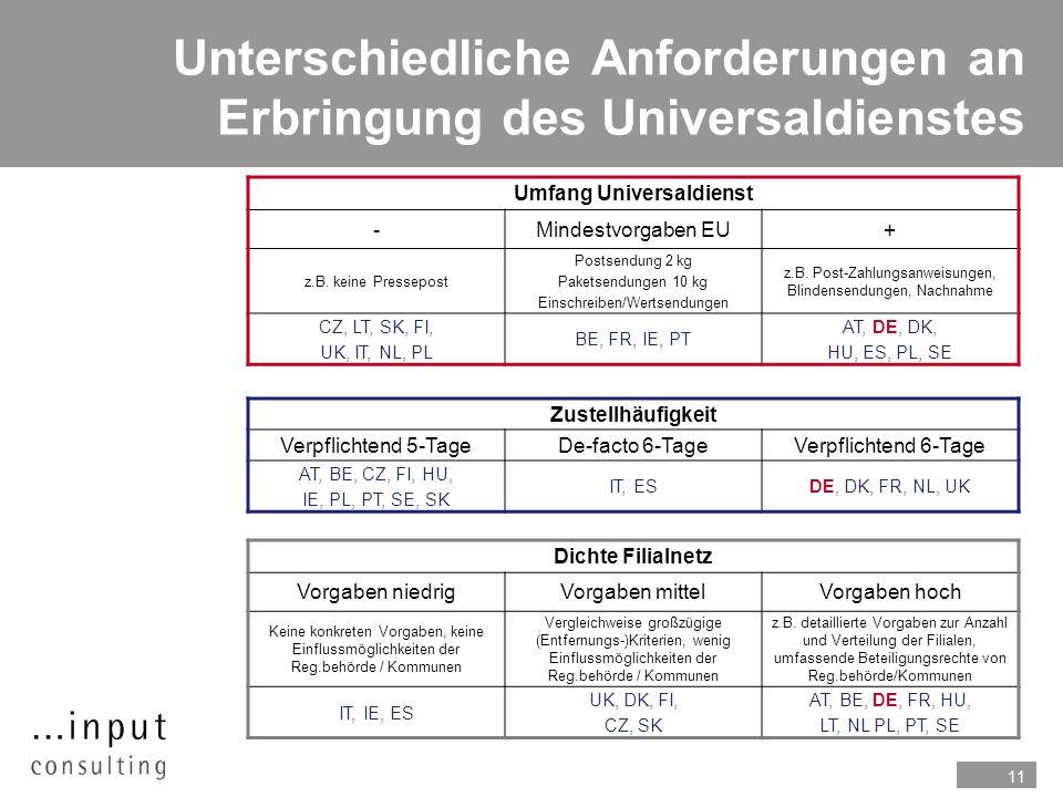 11 Unterschiedliche Anforderungen an Erbringung des Universaldienstes Umfang Universaldienst -Mindestvorgaben EU+ z.B. keine Pressepost Postsendung 2
