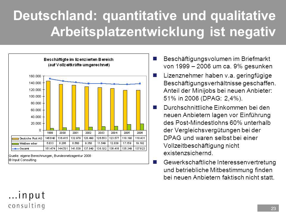 23 Deutschland: quantitative und qualitative Arbeitsplatzentwicklung ist negativ nBeschäftigungsvolumen im Briefmarkt von 1999 – 2006 um ca. 9% gesunk