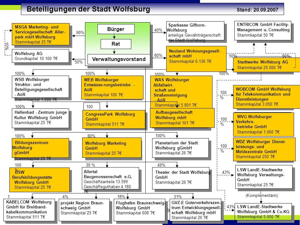 2007-11-10Gesamtpersonalrat7 100 % CongressPark Wolfsburg GmbH Stammkapital 511 T Beteiligungen der Stadt Wolfsburg Stand: 20.09.2007 WOBCOM GmbH Wolfsburg für Telekommunikation und Dienstleistungen Stammkapital 3.050 T ENTRICON GmbH Facility- Management u.