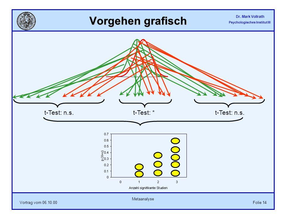 Dr. Mark Vollrath Psychologisches Institut III Vortrag vom 06.10.00 Metaanalyse Folie 14 Vorgehen grafisch t-Test: n.s.t-Test: *t-Test: n.s.