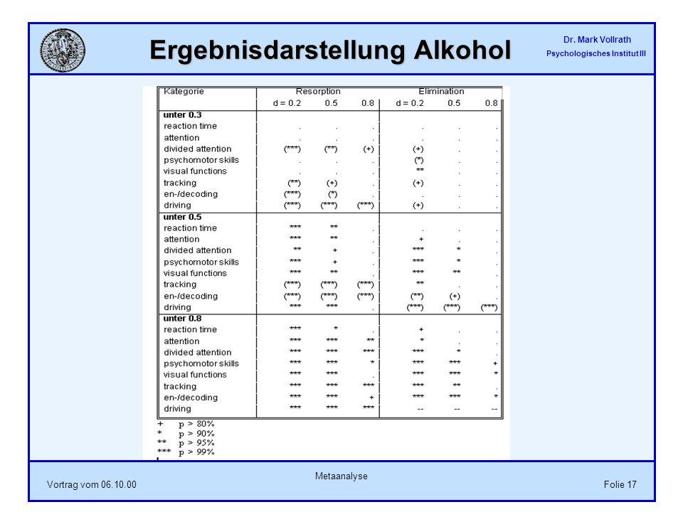 Dr. Mark Vollrath Psychologisches Institut III Vortrag vom 06.10.00 Metaanalyse Folie 17 Ergebnisdarstellung Alkohol