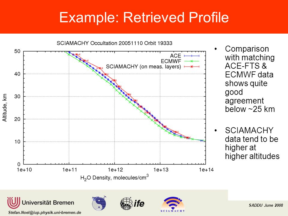 Institut für Umweltphysik/Fernerkundung Physik/Elektrotechnik Fachbereich 1 SADDU June 2008 Example: Retrieved Profile Comparison with matching ACE-FTS & ECMWF data shows quite good agreement below ~25 km SCIAMACHY data tend to be higher at higher altitudes
