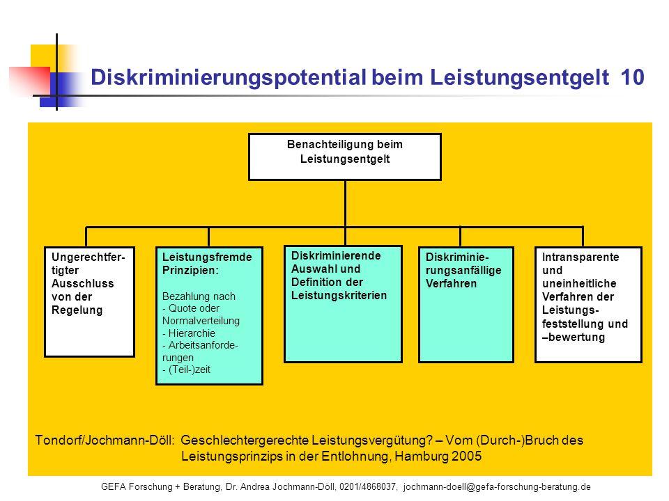 GEFA Forschung + Beratung, Dr. Andrea Jochmann-Döll, 0201/4868037, jochmann-doell@gefa-forschung-beratung.de Diskriminierungspotential beim Leistungse