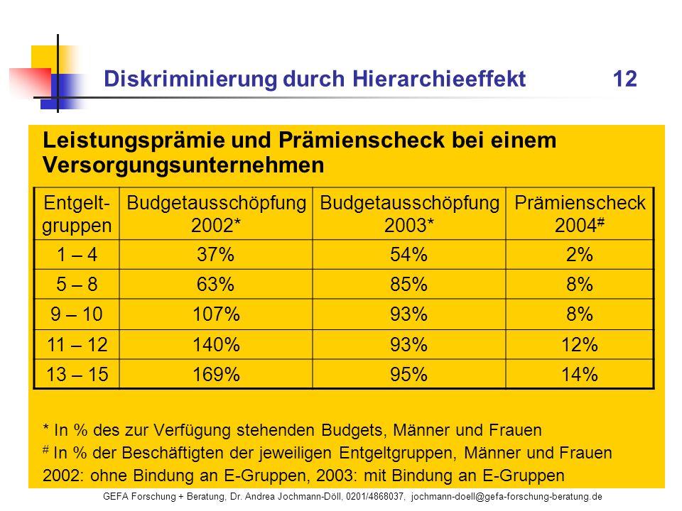 GEFA Forschung + Beratung, Dr. Andrea Jochmann-Döll, 0201/4868037, jochmann-doell@gefa-forschung-beratung.de Diskriminierung durch Hierarchieeffekt 12