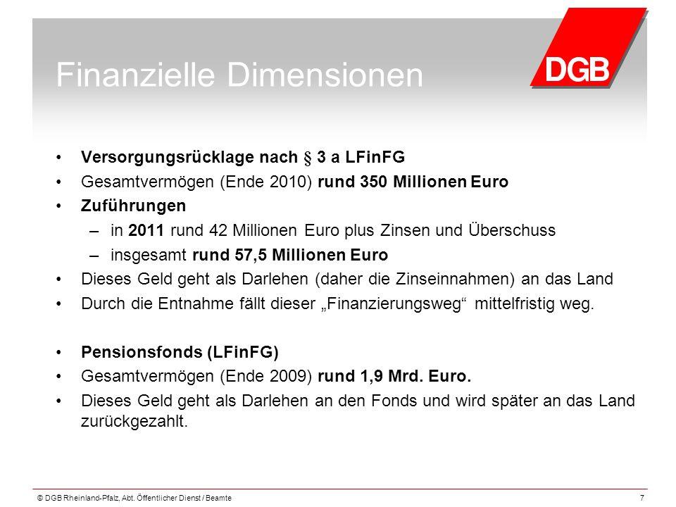 Finanzielle Dimensionen Versorgungsrücklage nach § 3 a LFinFG Gesamtvermögen (Ende 2010) rund 350 Millionen Euro Zuführungen – in 2011 rund 42 Million