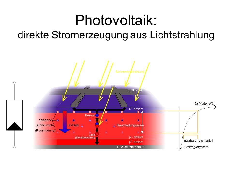 Photovoltaik: direkte Stromerzeugung aus Lichtstrahlung