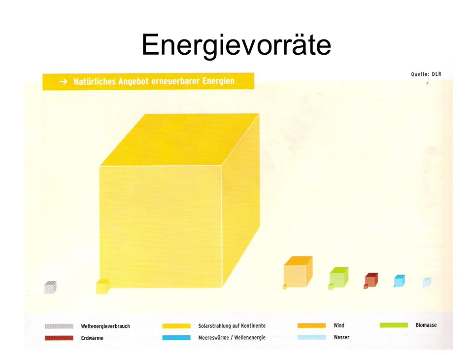 Energievorräte