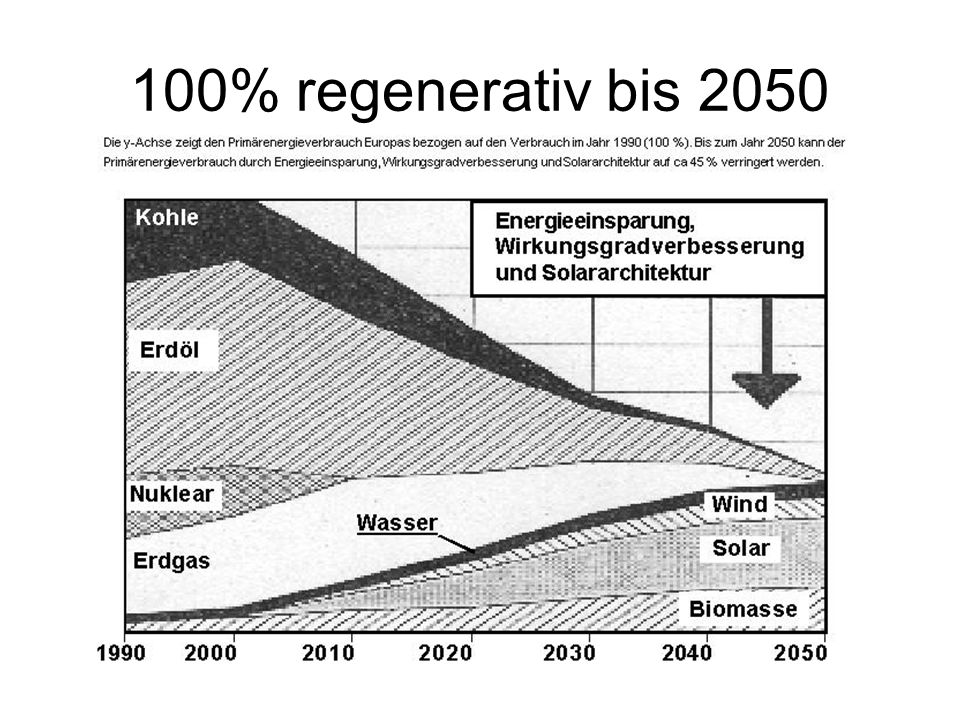 100% regenerativ bis 2050